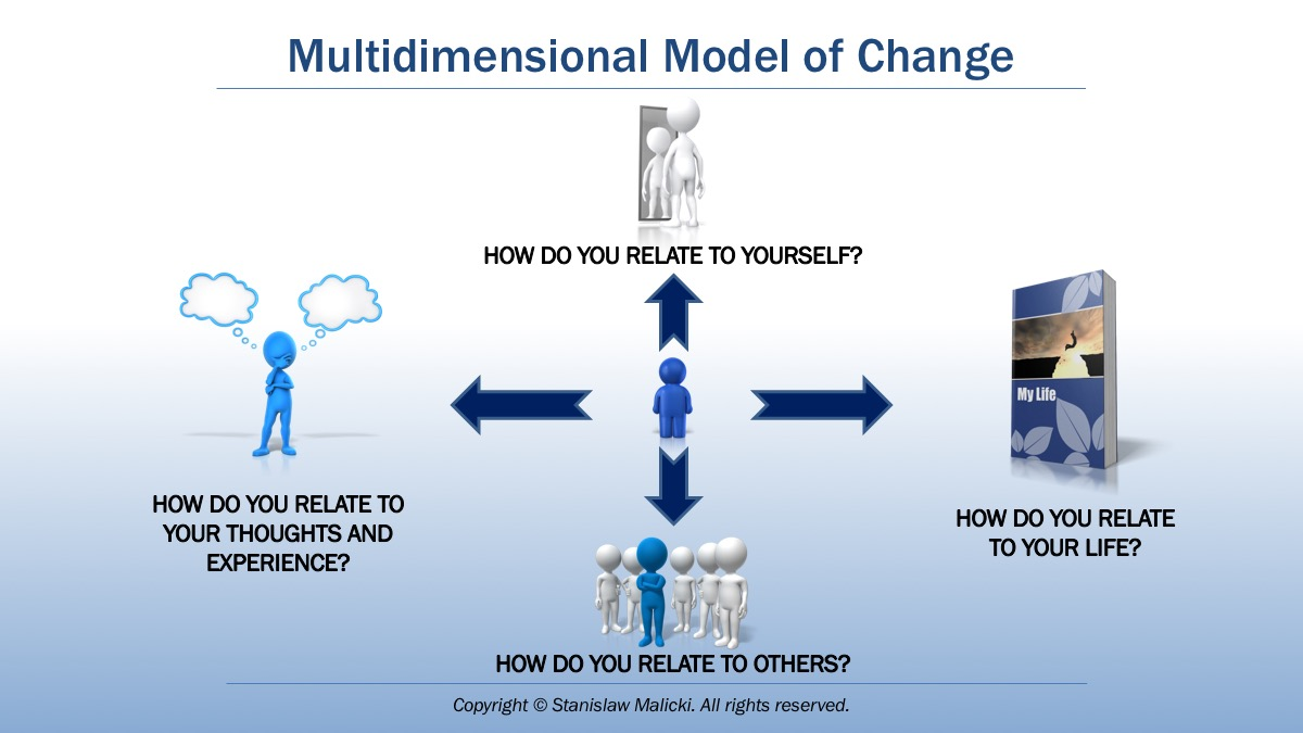 The Multidimensional Model of Change – a new way of structuring psychotherapy